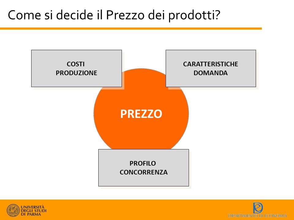 Come si decide il Prezzo dei prodotti? PREZZO COSTI PRODUZIONE COSTI PRODUZIONE CARATTERISTICHE DOMANDA CARATTERISTICHE DOMANDA PROFILO CONCORRENZA PR