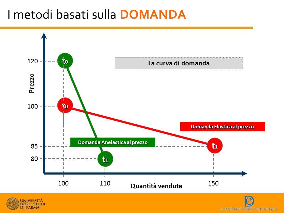 I metodi basati sulla DOMANDA Quantità vendute Prezzo La curva di domanda t1t1t1t1 t0t0t0t0 t1t1t1t1 t0t0t0t0 Domanda Elastica al prezzo Domanda Anela