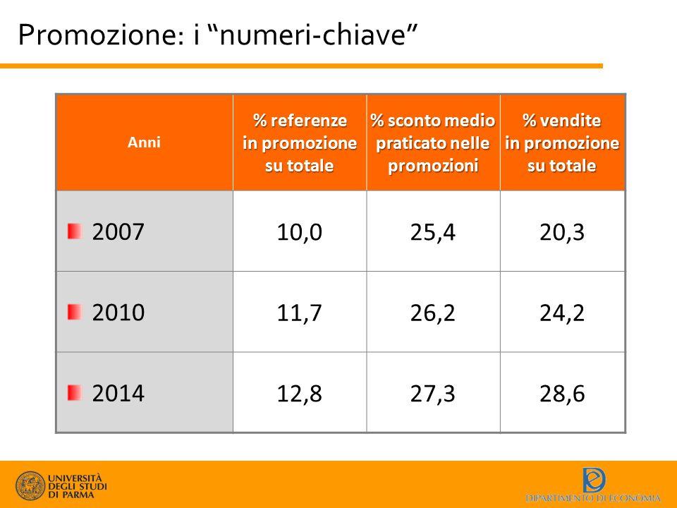 """Promozione: i """"numeri-chiave"""" Anni % referenze in promozione su totale % sconto medio praticato nelle promozioni % vendite in promozione su totale 200"""