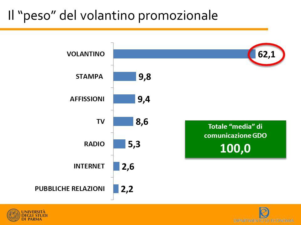 """Il """"peso"""" del volantino promozionale Totale """"media"""" di comunicazione GDO 100,0 Totale """"media"""" di comunicazione GDO 100,0"""