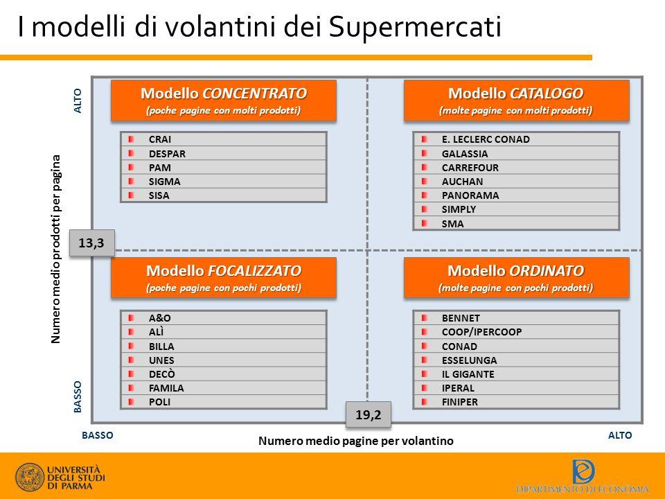 I modelli di volantini dei Supermercati Numero medio pagine per volantino BASSOALTO Numero medio prodotti per pagina BASSO ALTO Modello CONCENTRATO (p