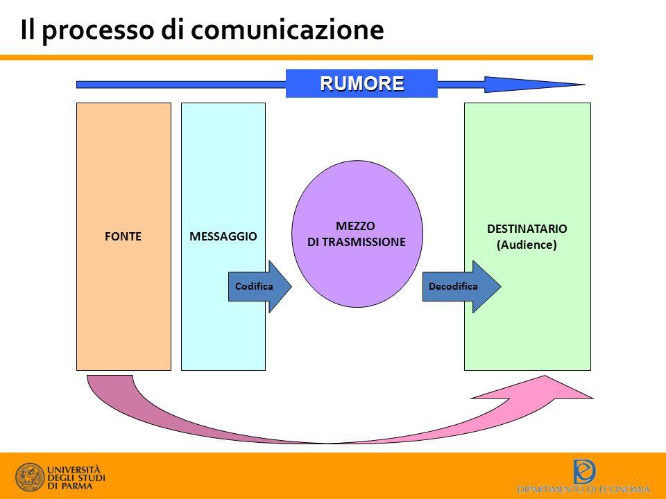 Il processo di comunicazione FONTEMESSAGGIO MEZZO DI TRASMISSIONE Codifica DESTINATARIO (Audience) Decodifica RUMORE