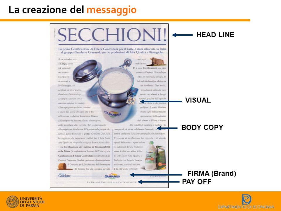 La creazione del messaggio HEAD LINE VISUAL BODY COPY FIRMA (Brand) PAY OFF
