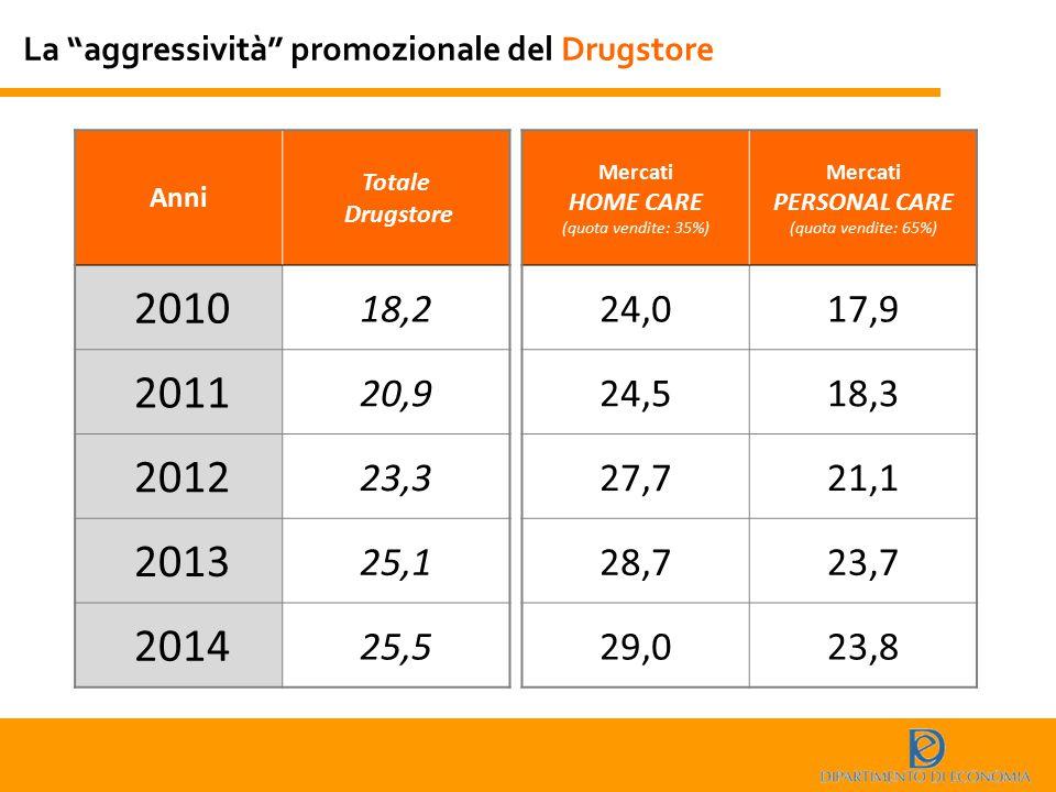 """La """"aggressività"""" promozionale del Drugstore Anni Totale Drugstore 2010 18,2 2011 20,9 2012 23,3 2013 25,1 2014 25,5 Mercati HOME CARE (quota vendite:"""