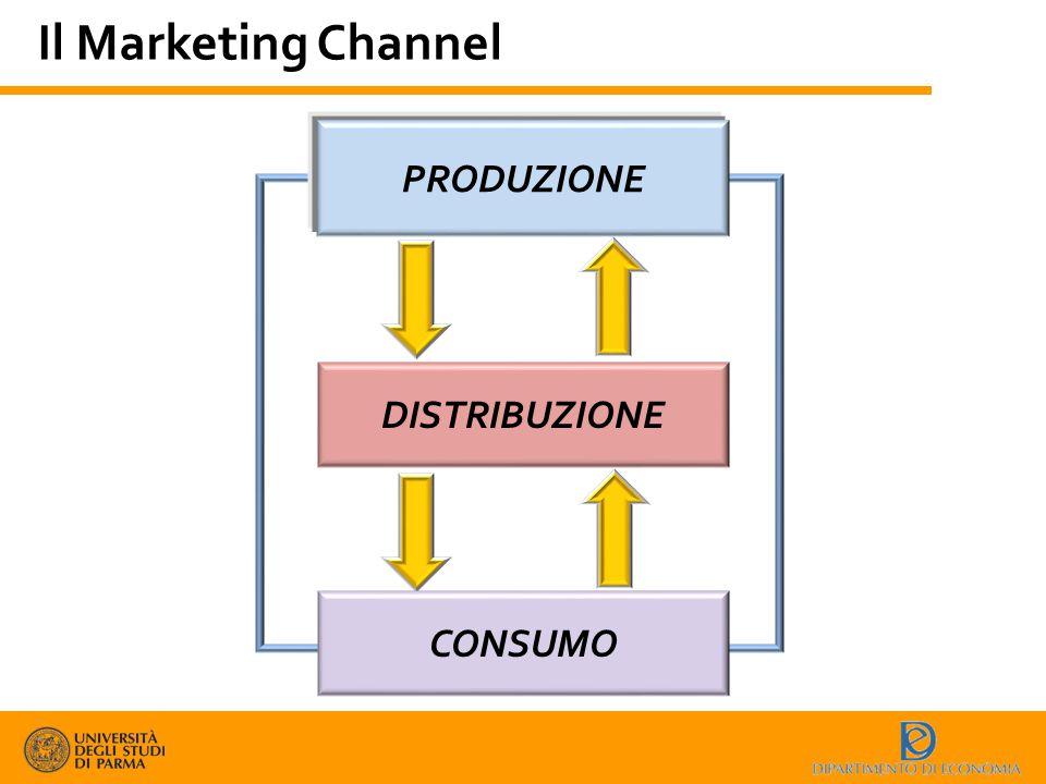 Il Marketing Channel PRODUZIONE DISTRIBUZIONE CONSUMO
