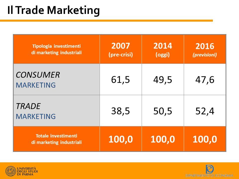 Il Trade Marketing Tipologia investimenti di marketing industriali 2007 (pre-crisi) 2014 (oggi) 2016 (previsioni) CONSUMER MARKETING 61,5 49,547,6 TRA