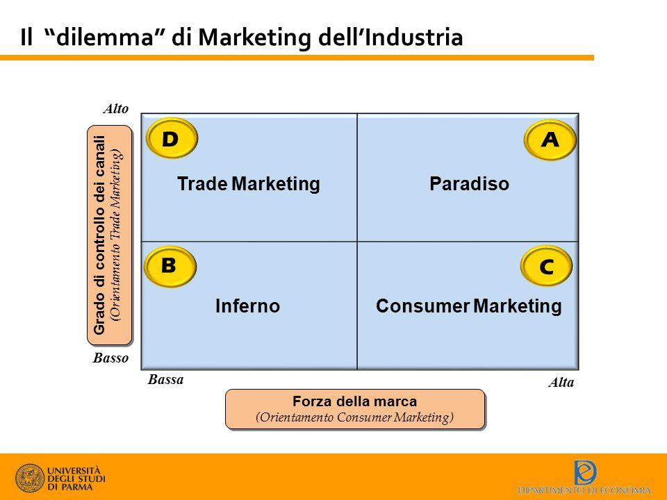 """Il """"dilemma"""" di Marketing dell'Industria Grado di controllo dei canali (Orientamento Trade Marketing) Grado di controllo dei canali (Orientamento Trad"""