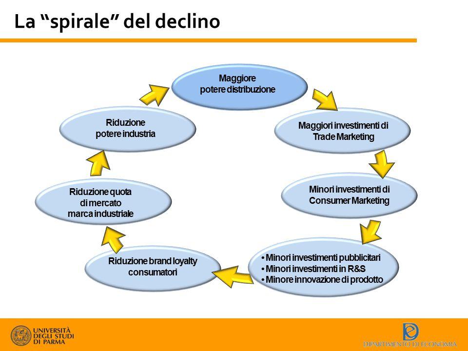 """La """"spirale"""" del declino Maggiore potere distribuzione Maggiori investimenti di Trade Marketing Minori investimenti di Consumer Marketing Minori inves"""