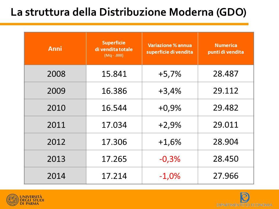 La struttura della Distribuzione Moderna (GDO) Anni Superficie di vendita totale (Mq -.000) Variazione % annua superficie di vendita Numerica punti di
