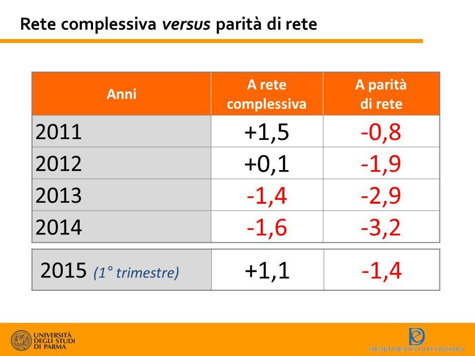 Rete complessiva versus parità di rete Anni A rete complessiva A parità di rete 2011 +1,5-0,8 2012 +0,1-1,9 2013 -1,4-2,9 2014 -1,6-3,2 2015 (1° trime