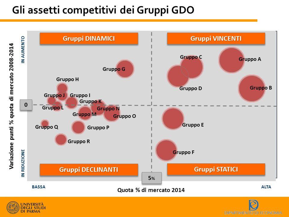 Gli assetti competitivi dei Gruppi GDO Quota % di mercato 2014 BASSAALTA Variazione punti % quota di mercato 2008-2014 IN RIDUZIONE IN AUMENTO Gruppi