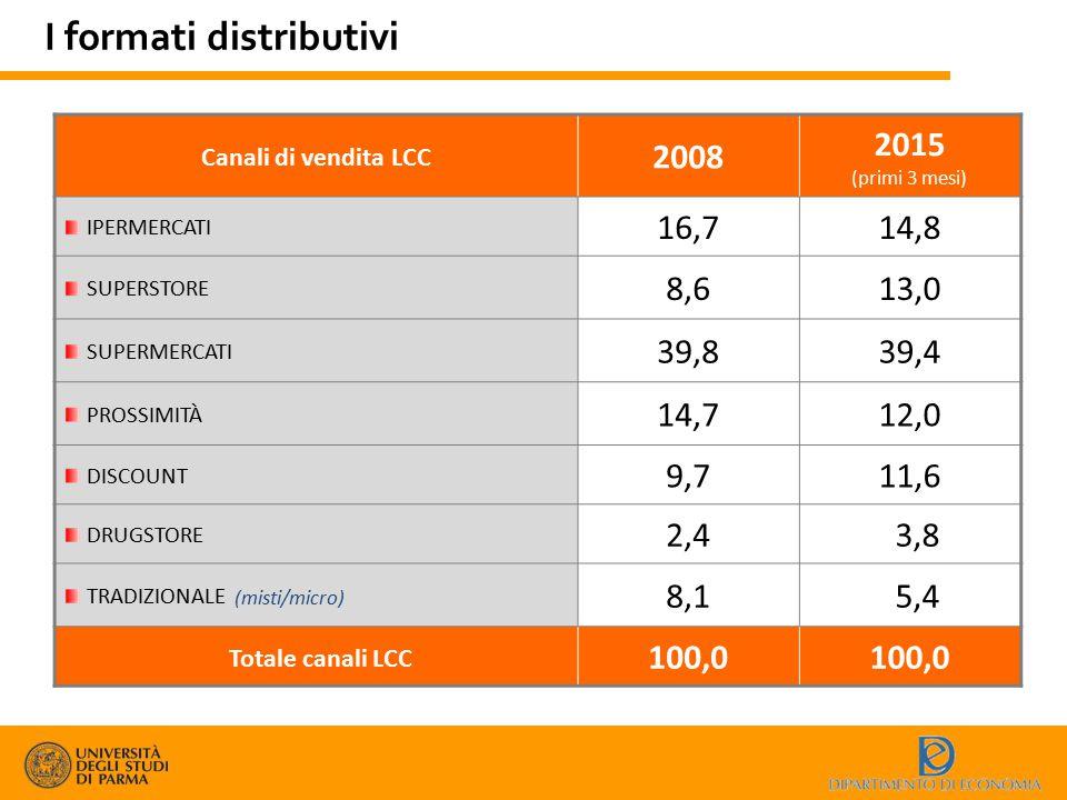 I formati distributivi Canali di vendita LCC 2008 2015 (primi 3 mesi) IPERMERCATI 16,714,8 SUPERSTORE 8,613,0 SUPERMERCATI 39,839,4 PROSSIMITÀ 14,712,
