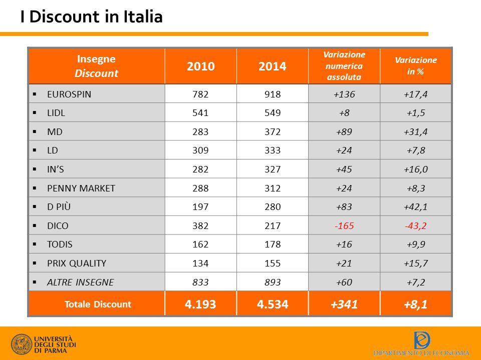 Insegne Discount 20102014 Variazione numerica assoluta Variazione in %  EUROSPIN782918+136+17,4  LIDL541549+8+1,5  MD283372+89+31,4  LD309333+24+7