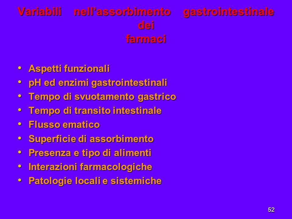 52 Variabili nell'assorbimento gastrointestinale dei farmaci Aspetti funzionali Aspetti funzionali pH ed enzimi gastrointestinali pH ed enzimi gastrointestinali Tempo di svuotamento gastrico Tempo di svuotamento gastrico Tempo di transito intestinale Tempo di transito intestinale Flusso ematico Flusso ematico Superficie di assorbimento Superficie di assorbimento Presenza e tipo di alimenti Presenza e tipo di alimenti Interazioni farmacologiche Interazioni farmacologiche Patologie locali e sistemiche Patologie locali e sistemiche