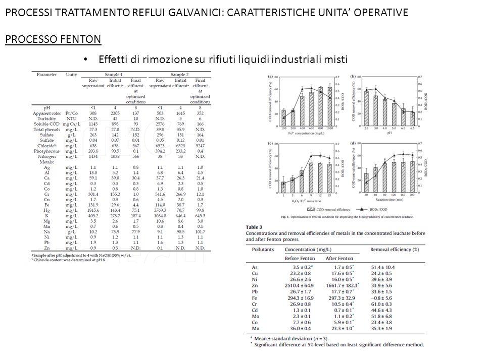 PROCESSI TRATTAMENTO REFLUI GALVANICI: CARATTERISTICHE UNITA' OPERATIVE PROCESSO FENTON Effetti di rimozione su rifiuti liquidi industriali misti