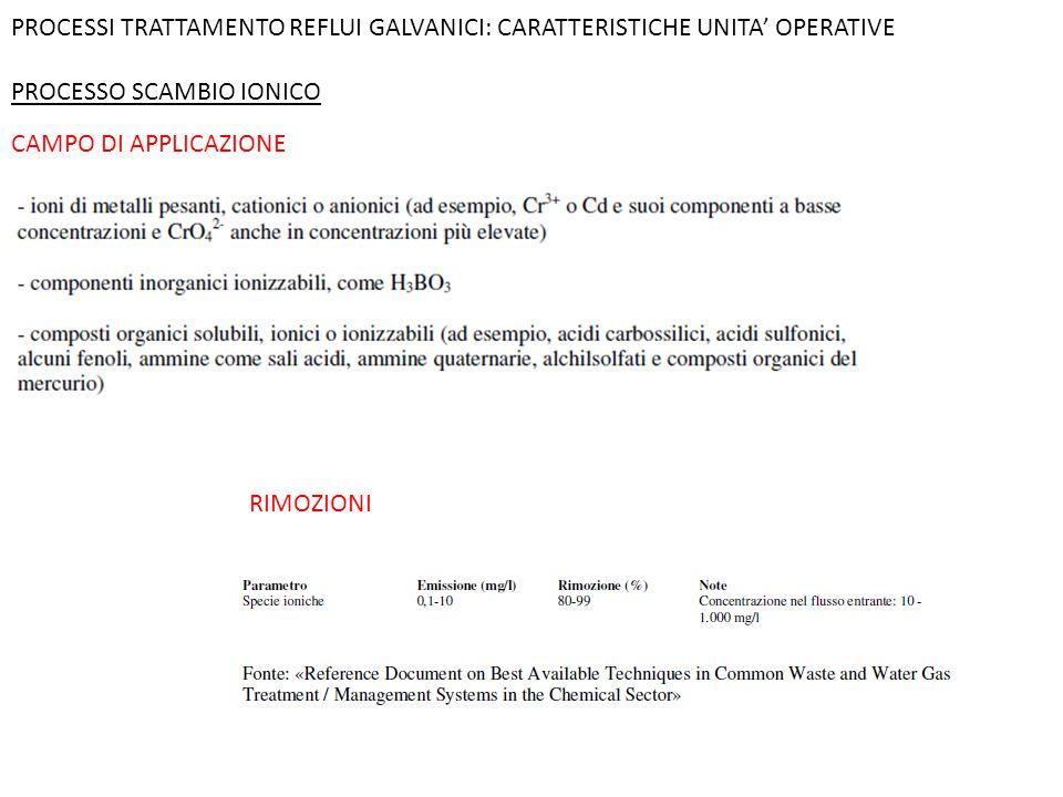PROCESSI TRATTAMENTO REFLUI GALVANICI: CARATTERISTICHE UNITA' OPERATIVE PROCESSO SCAMBIO IONICO CAMPO DI APPLICAZIONE RIMOZIONI