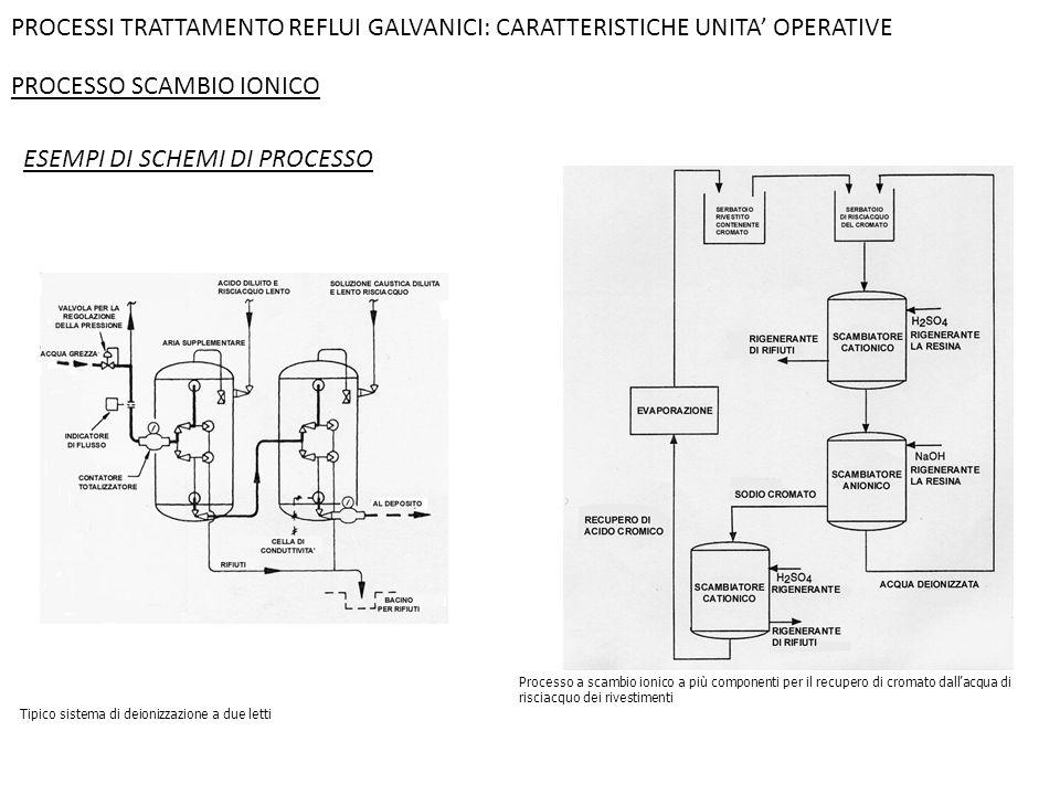 PROCESSO SCAMBIO IONICO PROCESSI TRATTAMENTO REFLUI GALVANICI: CARATTERISTICHE UNITA' OPERATIVE Processo a scambio ionico a più componenti per il recu