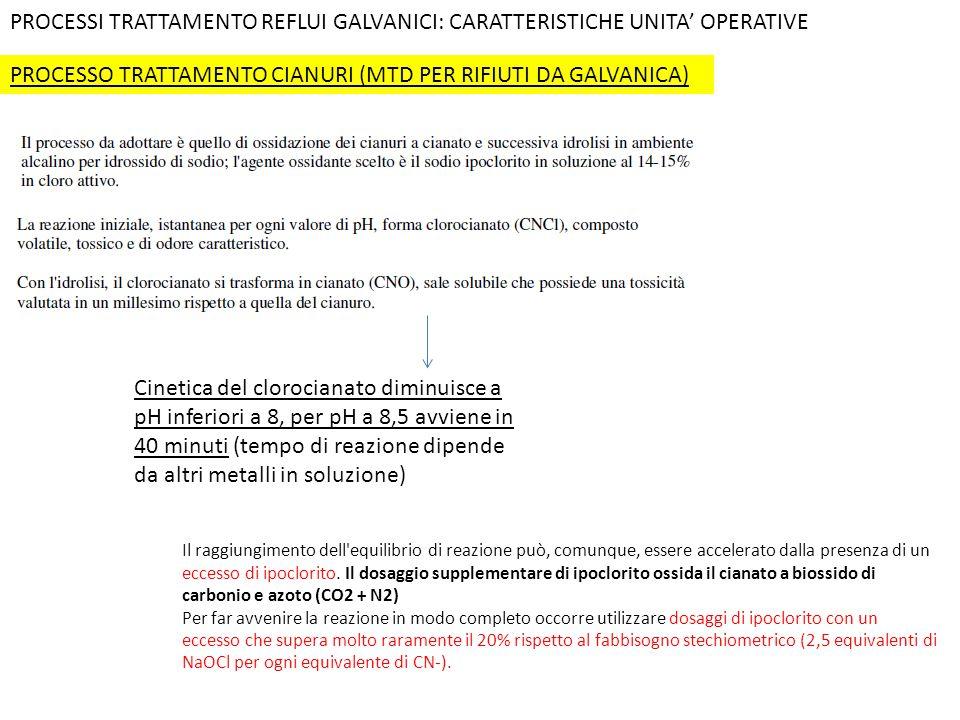 PROCESSO TRATTAMENTO CIANURI (MTD PER RIFIUTI DA GALVANICA) PROCESSI TRATTAMENTO REFLUI GALVANICI: CARATTERISTICHE UNITA' OPERATIVE Cinetica del cloro