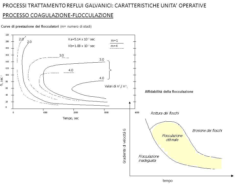 PROCESSO COAGULAZIONE-FLOCCULAZIONE PROCESSI TRATTAMENTO REFLUI GALVANICI: CARATTERISTICHE UNITA' OPERATIVE Curve di prestazione dei flocculatori (m=