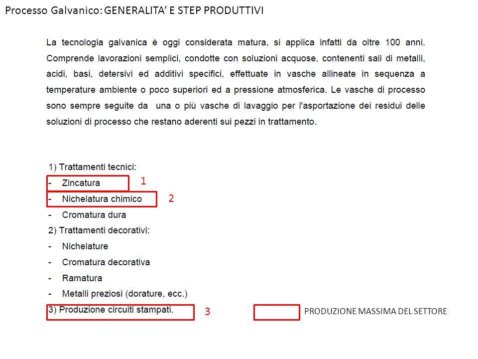 Processo Galvanico: GENERALITA' E STEP PRODUTTIVI PRODUZIONE MASSIMA DEL SETTORE 1 2 3