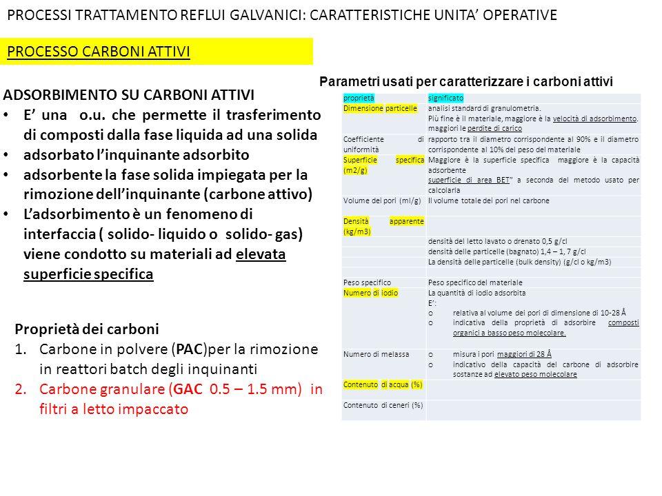 PROCESSO CARBONI ATTIVI PROCESSI TRATTAMENTO REFLUI GALVANICI: CARATTERISTICHE UNITA' OPERATIVE proprietàsignificato Dimensione particelleanalisi stan