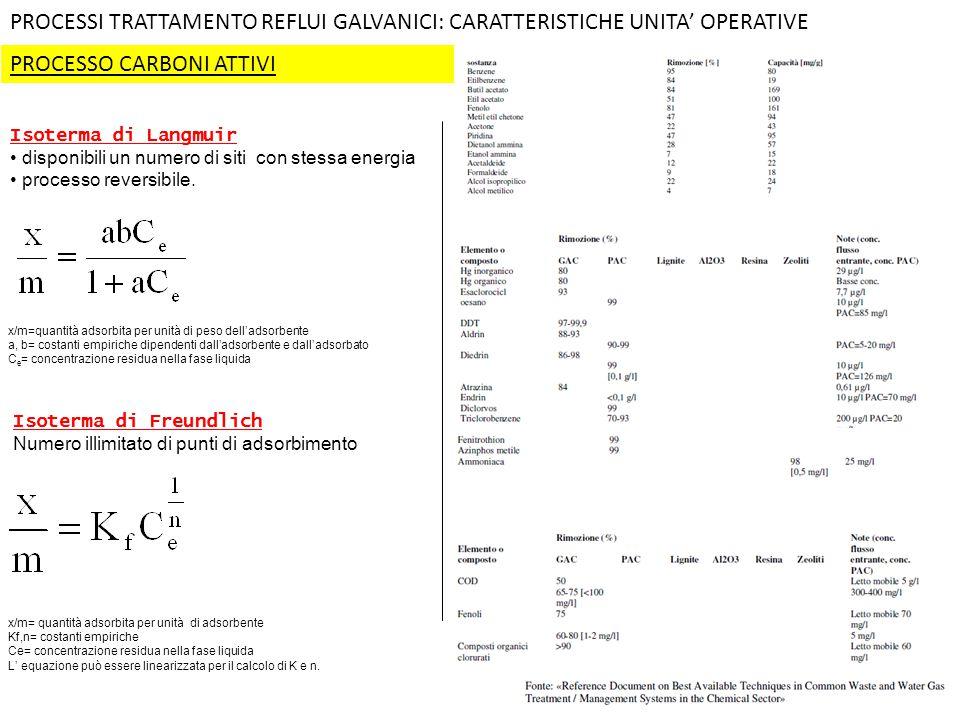 PROCESSO CARBONI ATTIVI PROCESSI TRATTAMENTO REFLUI GALVANICI: CARATTERISTICHE UNITA' OPERATIVE Isoterma di Freundlich Numero illimitato di punti di a