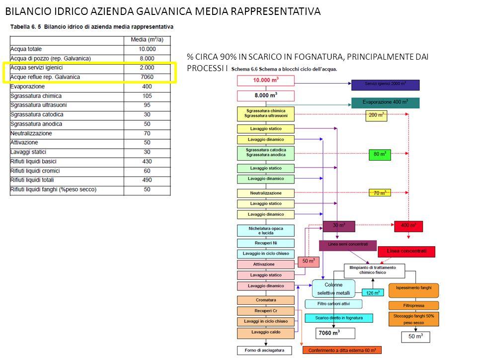 BILANCIO IDRICO AZIENDA GALVANICA MEDIA RAPPRESENTATIVA % CIRCA 90% IN SCARICO IN FOGNATURA, PRINCIPALMENTE DAI PROCESSI DI RISCIACQUO