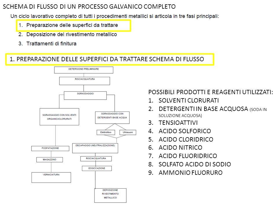 SCHEMA DI FLUSSO DI UN PROCESSO GALVANICO COMPLETO 1. PREPARAZIONE DELLE SUPERFICI DA TRATTARE SCHEMA DI FLUSSO POSSIBILI PRODOTTI E REAGENTI UTILIZZA