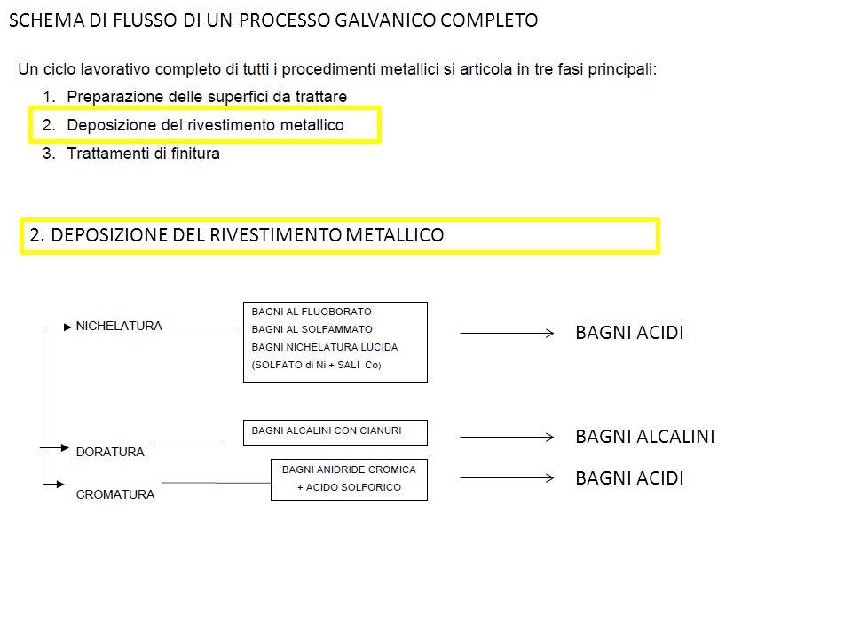 SCHEMA DI FLUSSO DI UN PROCESSO GALVANICO COMPLETO 2. DEPOSIZIONE DEL RIVESTIMENTO METALLICO BAGNI ACIDI BAGNI ALCALINI BAGNI ACIDI
