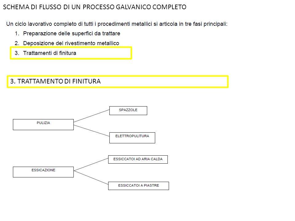 SCHEMA DI FLUSSO DI UN PROCESSO GALVANICO COMPLETO 3. TRATTAMENTO DI FINITURA
