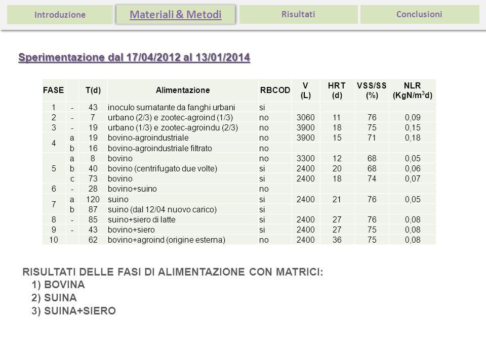 FASE T(d)AlimentazioneRBCOD V (L) HRT (d) VSS/SS (%) NLR (KgN/m 3 d) 1-43inoculo surnatante da fanghi urbanisi 2-7urbano (2/3) e zootec-agroind (1/3)n