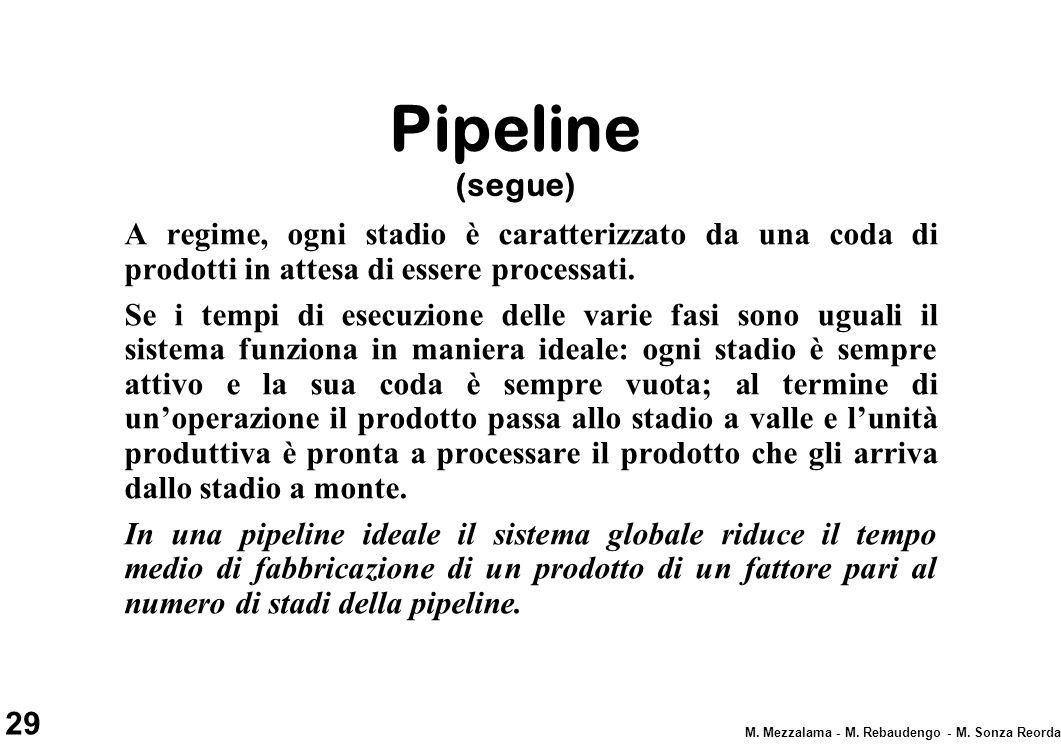 29 M. Mezzalama - M. Rebaudengo - M. Sonza Reorda Pipeline (segue) A regime, ogni stadio è caratterizzato da una coda di prodotti in attesa di essere