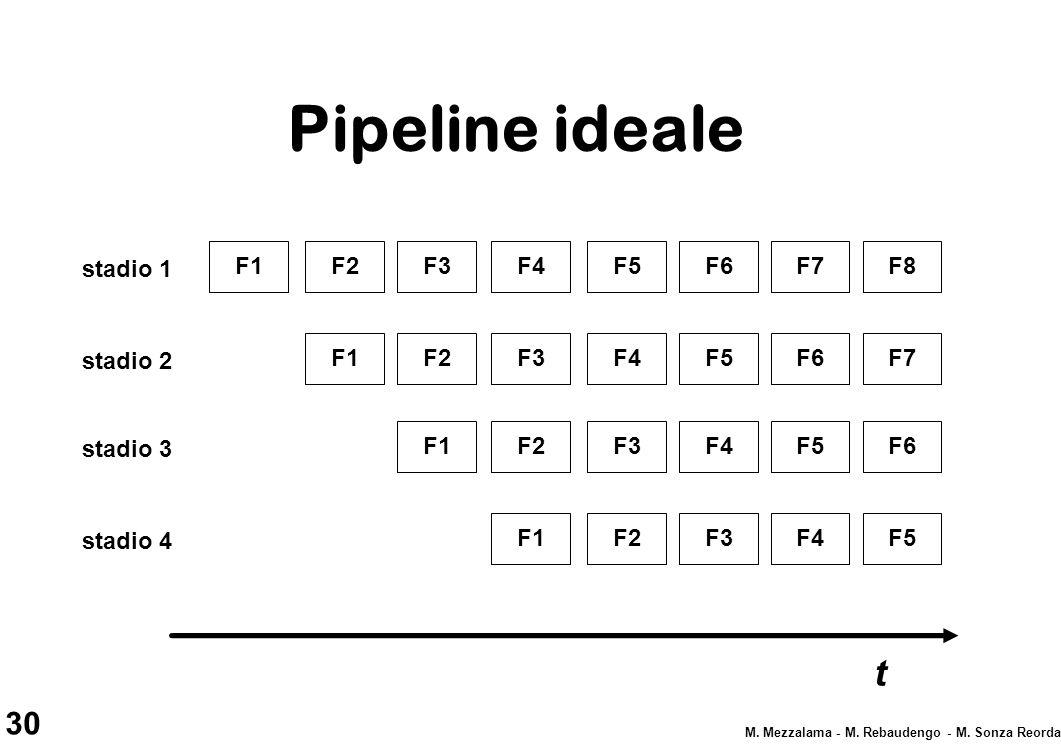 30 M. Mezzalama - M. Rebaudengo - M. Sonza Reorda Pipeline ideale F1F2F3F4F5F6 stadio 1 F1F2F3F4F5 stadio 2 F1F2F3F4 stadio 3 F1F2F3 stadio 4 F7F8 F6F
