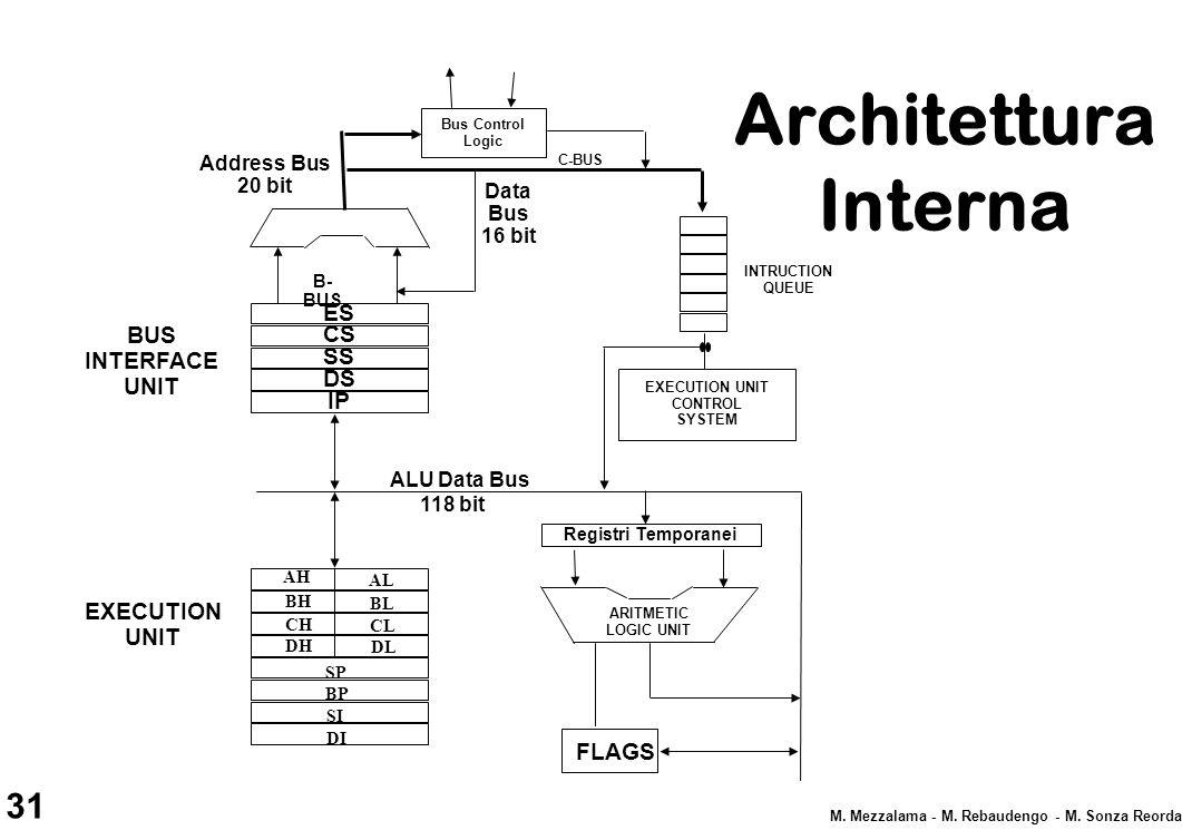 31 M. Mezzalama - M. Rebaudengo - M. Sonza Reorda Architettura Interna ES CS SS DS IP INTRUCTION QUEUE B- BUS C-BUS EXECUTION UNIT CONTROL SYSTEM ARIT