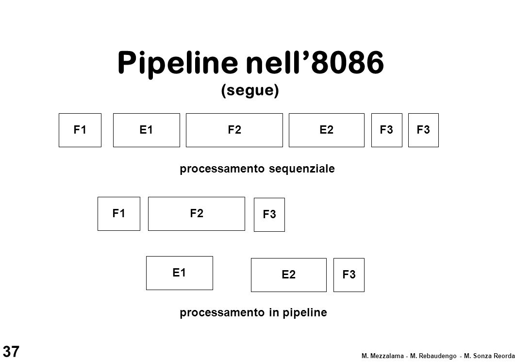 37 M. Mezzalama - M. Rebaudengo - M. Sonza Reorda Pipeline nell'8086 (segue) F1E1F2E2F3 processamento sequenziale F1 E1 E2 F2 F3 processamento in pipe