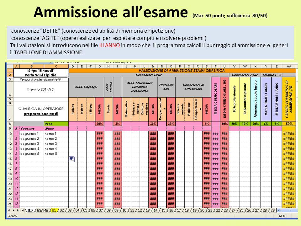 """Ammissione all'esame (Max 50 punti; sufficienza 30/50) conoscenze """"DETTE"""" (conoscenze ed abilità di memoria e ripetizione) conoscenze """"AGITE"""" (opere r"""