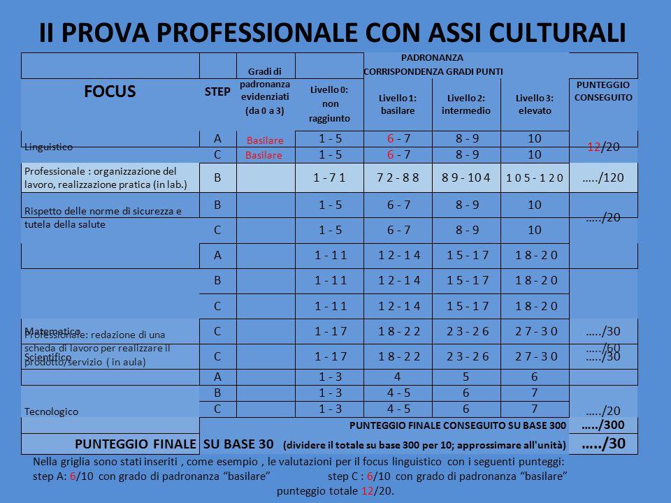 II PROVA PROFESSIONALE CON ASSI CULTURALI Nella griglia sono stati inseriti, come esempio, le valutazioni per il focus linguistico con i seguenti punt