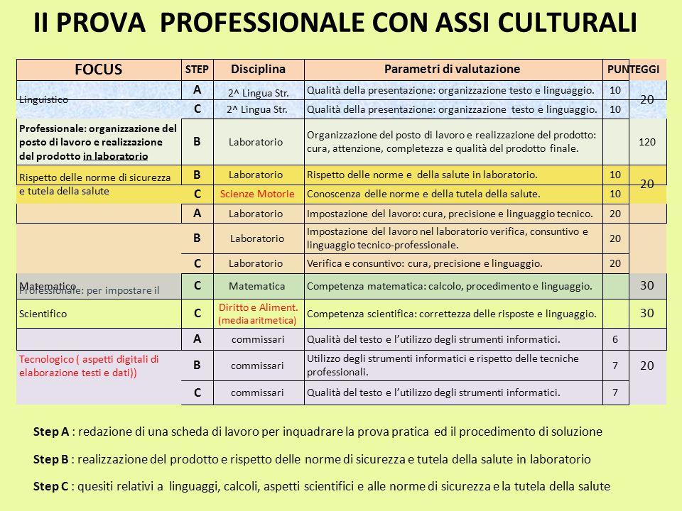 II PROVA PROFESSIONALE CON ASSI CULTURALI Step A : redazione di una scheda di lavoro per inquadrare la prova pratica ed il procedimento di soluzione S