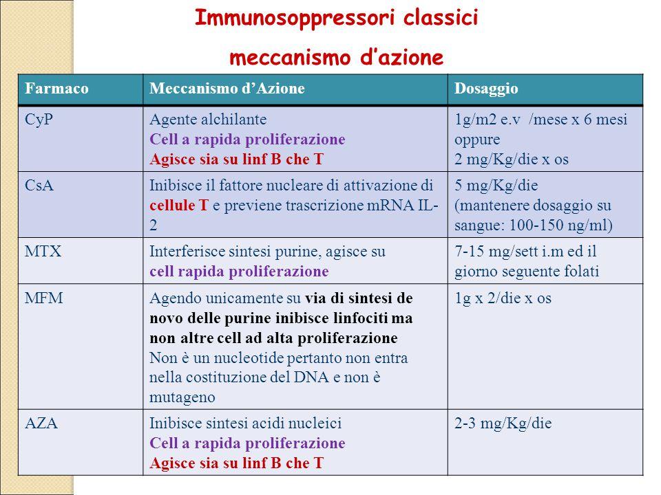 Immunosoppressori classici meccanismo d'azione Studi non controllati FarmacoMeccanismo d'AzioneDosaggio CyPAgente alchilante Cell a rapida proliferazione Agisce sia su linf B che T 1g/m2 e.v /mese x 6 mesi oppure 2 mg/Kg/die x os CsAInibisce il fattore nucleare di attivazione di cellule T e previene trascrizione mRNA IL- 2 5 mg/Kg/die (mantenere dosaggio su sangue: 100-150 ng/ml) MTXInterferisce sintesi purine, agisce su cell rapida proliferazione 7-15 mg/sett i.m ed il giorno seguente folati MFMAgendo unicamente su via di sintesi de novo delle purine inibisce linfociti ma non altre cell ad alta proliferazione Non è un nucleotide pertanto non entra nella costituzione del DNA e non è mutageno 1g x 2/die x os AZAInibisce sintesi acidi nucleici Cell a rapida proliferazione Agisce sia su linf B che T 2-3 mg/Kg/die