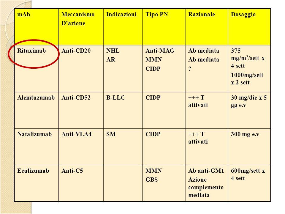 mAbMeccanismo D'azione IndicazioniTipo PNRazionaleDosaggio RituximabAnti-CD20NHL AR Anti-MAG MMN CIDP Ab mediata ? 375 mg/m 2 /sett x 4 sett 1000mg/se