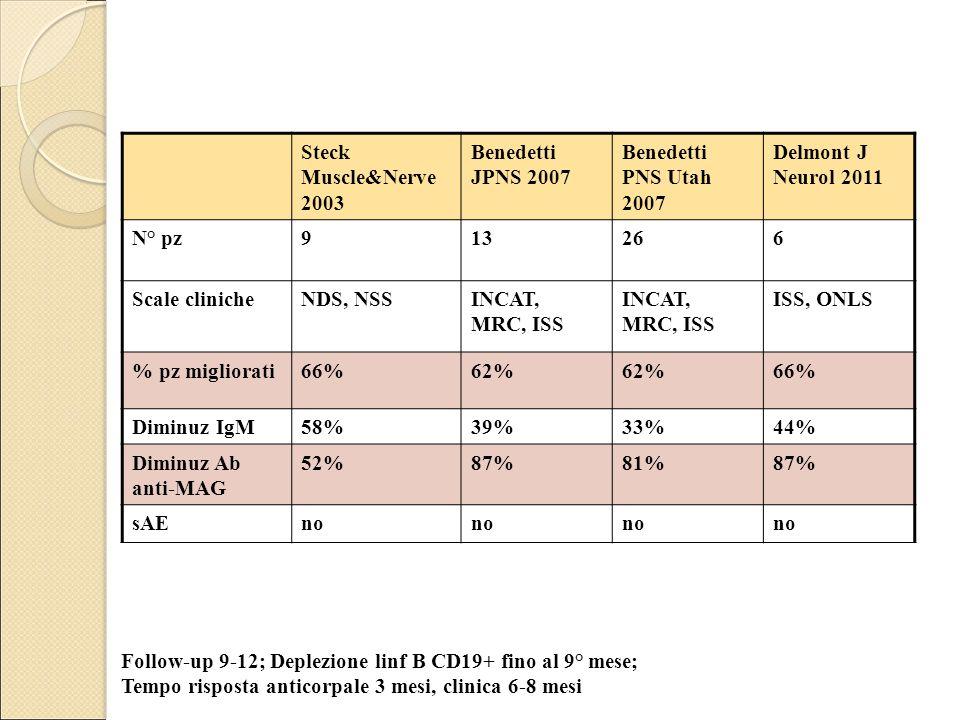 Steck Muscle&Nerve 2003 Benedetti JPNS 2007 Benedetti PNS Utah 2007 Delmont J Neurol 2011 N° pz913266 Scale clinicheNDS, NSSINCAT, MRC, ISS ISS, ONLS % pz migliorati66%62% 66% Diminuz IgM58%39%33%44% Diminuz Ab anti-MAG 52%87%81%87% sAEno Follow-up 9-12; Deplezione linf B CD19+ fino al 9° mese; Tempo risposta anticorpale 3 mesi, clinica 6-8 mesi