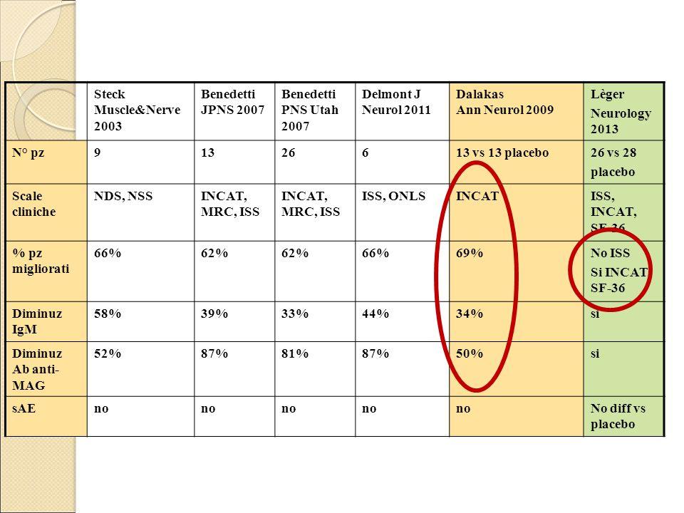 Steck Muscle&Nerve 2003 Benedetti JPNS 2007 Benedetti PNS Utah 2007 Delmont J Neurol 2011 Dalakas Ann Neurol 2009 Lèger Neurology 2013 N° pz91326613 vs 13 placebo26 vs 28 placebo Scale cliniche NDS, NSSINCAT, MRC, ISS ISS, ONLSINCATISS, INCAT, SF-36 % pz migliorati 66%62% 66%69%No ISS Si INCAT, SF-36 Diminuz IgM 58%39%33%44%34%si Diminuz Ab anti- MAG 52%87%81%87%50%si sAEno No diff vs placebo
