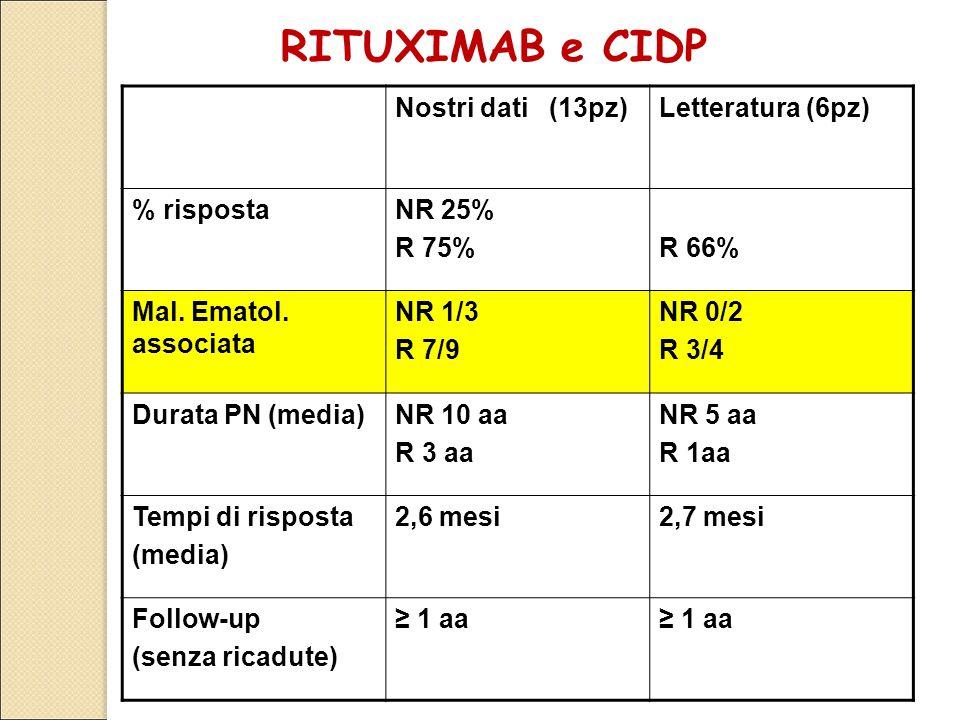 Nostri dati (13pz)Letteratura (6pz) % rispostaNR 25% R 75%R 66% Mal. Ematol. associata NR 1/3 R 7/9 NR 0/2 R 3/4 Durata PN (media)NR 10 aa R 3 aa NR 5