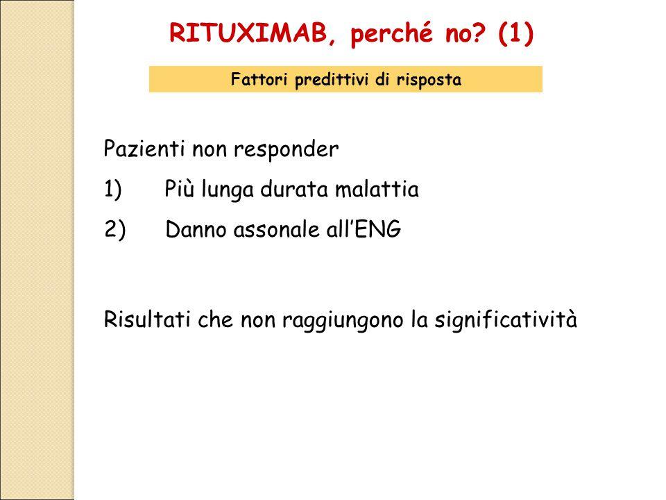 RITUXIMAB, perché no? (1) Fattori predittivi di risposta Pazienti non responder 1)Più lunga durata malattia 2)Danno assonale all'ENG Risultati che non