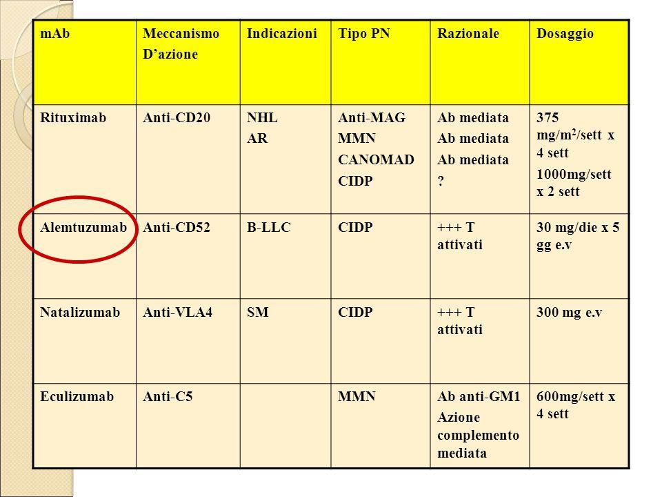 mAbMeccanismo D'azione IndicazioniTipo PNRazionaleDosaggio RituximabAnti-CD20NHL AR Anti-MAG MMN CANOMAD CIDP Ab mediata .
