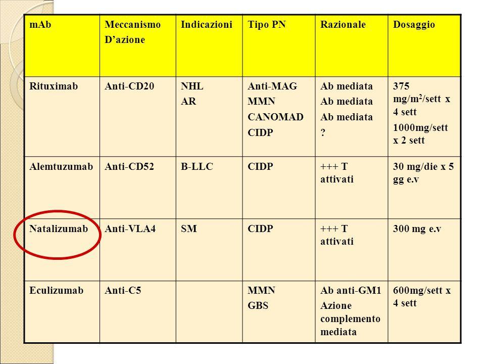 mAbMeccanismo D'azione IndicazioniTipo PNRazionaleDosaggio RituximabAnti-CD20NHL AR Anti-MAG MMN CANOMAD CIDP Ab mediata ? 375 mg/m 2 /sett x 4 sett 1