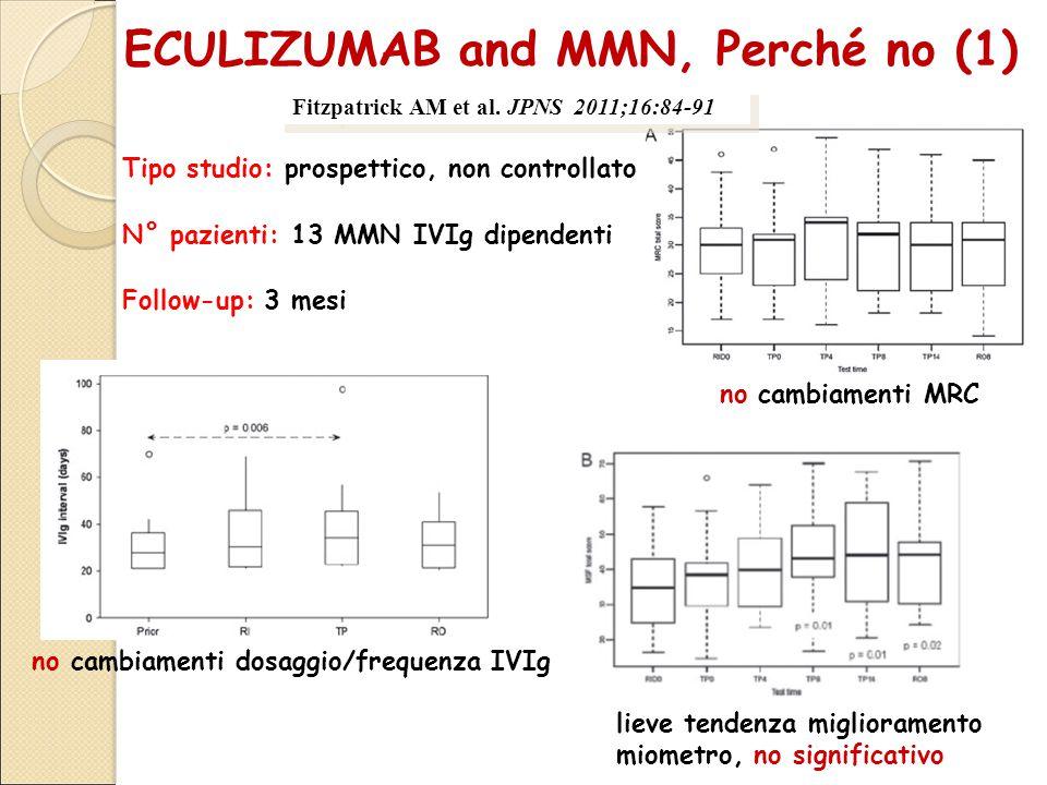 ECULIZUMAB and MMN, Perché no (1) Tipo studio: prospettico, non controllato N° pazienti: 13 MMN IVIg dipendenti Follow-up: 3 mesi no cambiamenti dosaggio/frequenza IVIg no cambiamenti MRC lieve tendenza miglioramento miometro, no significativo Fitzpatrick AM et al.