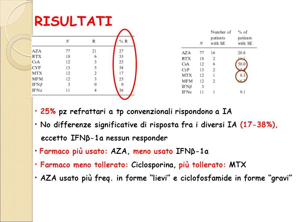 RISULTATI 25% pz refrattari a tp convenzionali rispondono a IA No differenze significative di risposta fra i diversi IA (17-38%), eccetto IFNβ-1a nessun responder Farmaco più usato: AZA, meno usato IFNβ-1a Farmaco meno tollerato: Ciclosporina, più tollerato: MTX AZA usato più freq.