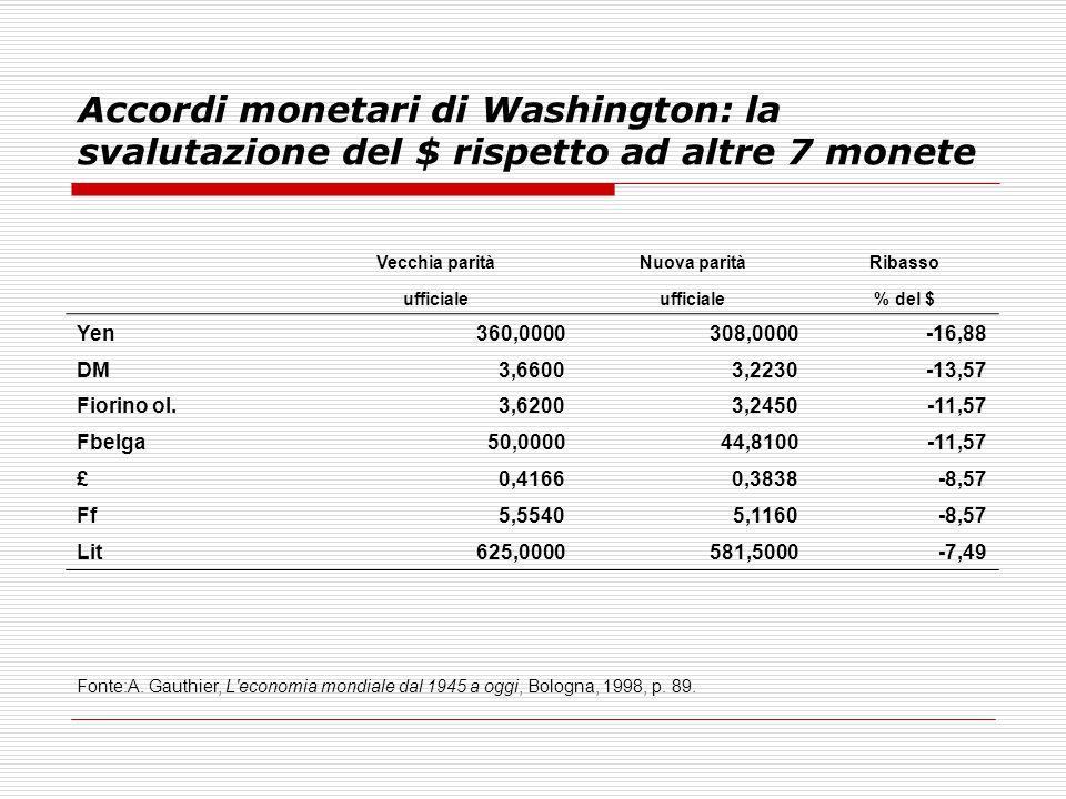 Accordi monetari di Washington: la svalutazione del $ rispetto ad altre 7 monete Vecchia paritàNuova paritàRibasso ufficiale % del $ Yen360,0000308,00