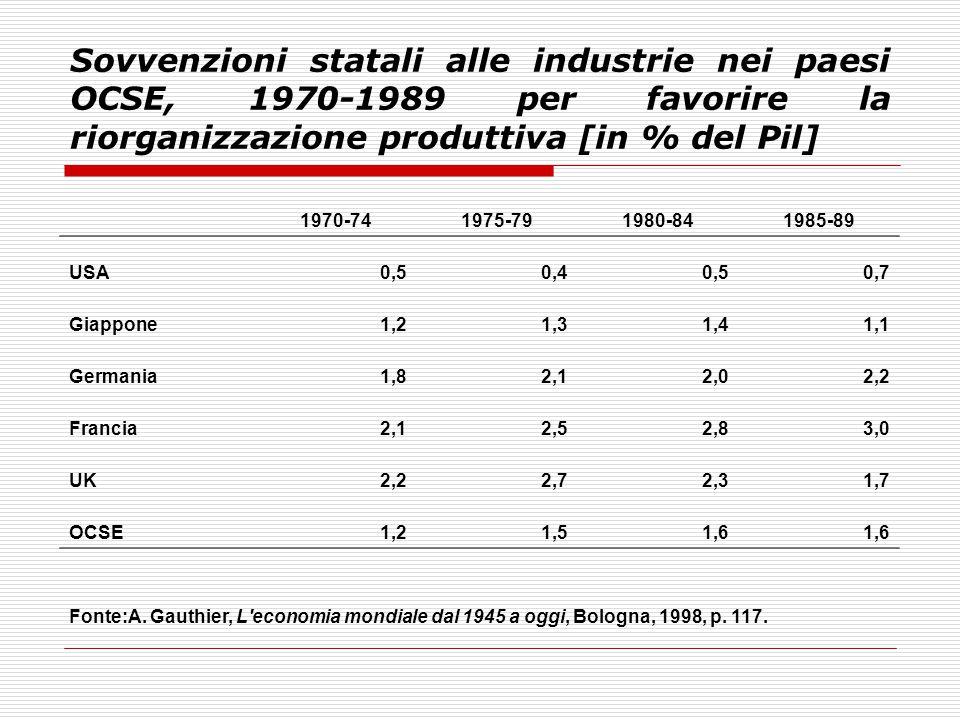 Sovvenzioni statali alle industrie nei paesi OCSE, 1970-1989 per favorire la riorganizzazione produttiva [in % del Pil] 1970-741975-791980-841985-89 U